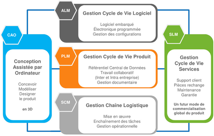 Schéma du Product Lifecycle Management